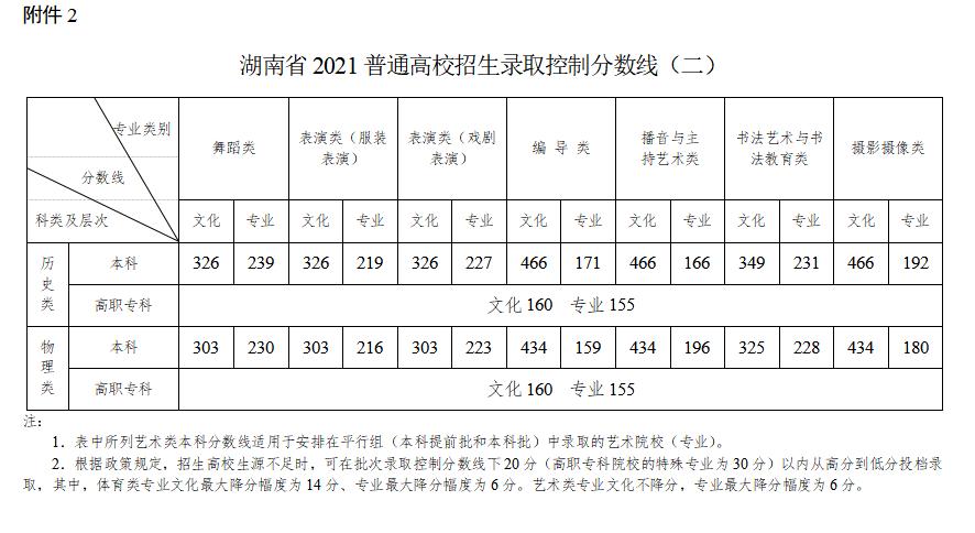 2021湖南高考艺术类录取分数线公布