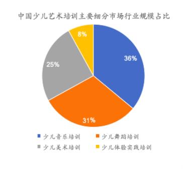 2020年中国艺术教育培训行业趋势数据分析