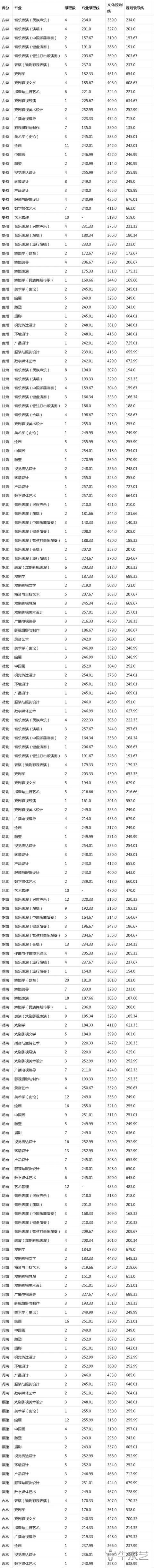 云南艺术学院2021年各省本科招生录取分数线公布