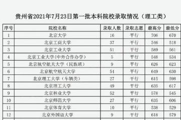 贵州省2021高考第一批本科院校录取情况