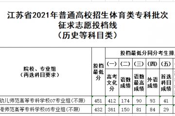 2021年江苏省体育类专科录取投档线是多少