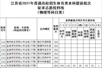 2021年江苏省体育类本科录取投档线是多少