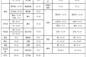武汉体育学院2021年最低录取分数线是多少
