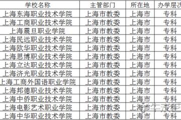 2021上海民办专科院校有哪些 最新专科大学名单