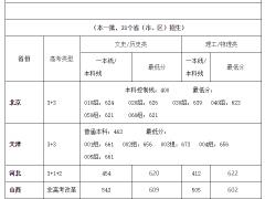 四川大学2021年高考录取分数线