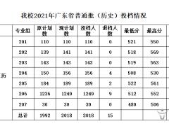 岭南师范学院2021年广东省本科普通类投档公告
