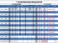 广东科技学院2021年本科录取信息参考
