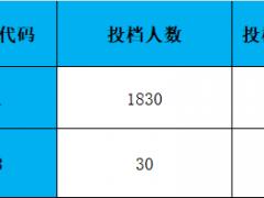 广东科技学院2021年广东省本科批次投档线公布