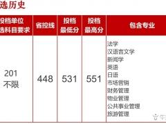 长沙学院2021年在广东省普通类录取分数情况