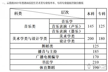 2021年云南省艺术类专业统考合格线