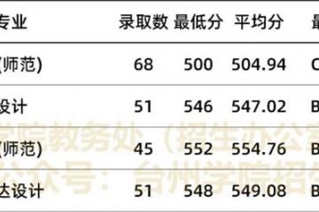 台州学院2020年艺术类本科专业录取分数线