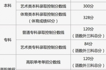 重磅!2021年北京高考分数线出炉!本科录取控制分数线400分!
