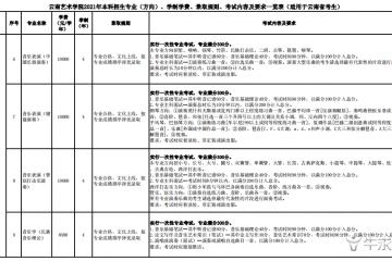 2021年云南艺术学院学费是多少 各专业收费标准一览